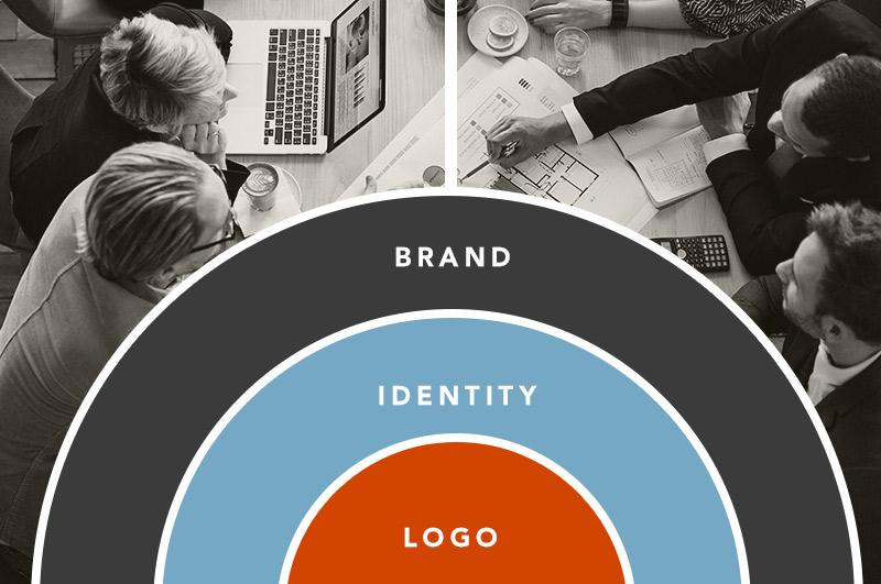 Logo, Identity, Branding Process Chart