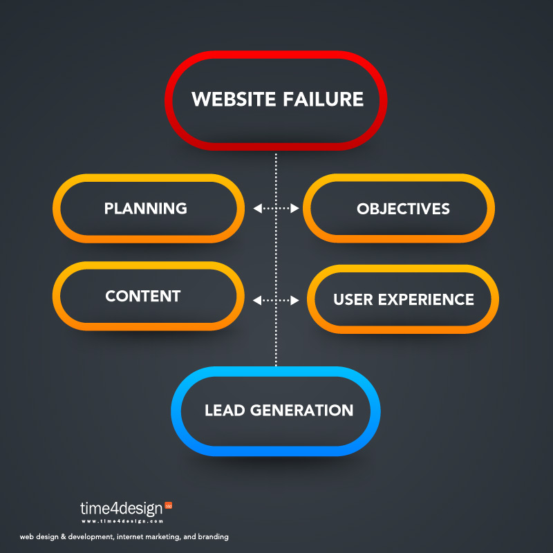 Website Design Lead Generation